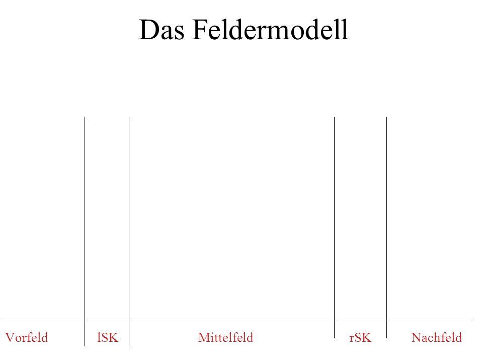 Das Feldermodell Vorfeld lSK Mittelfeld rSK Nachfeld