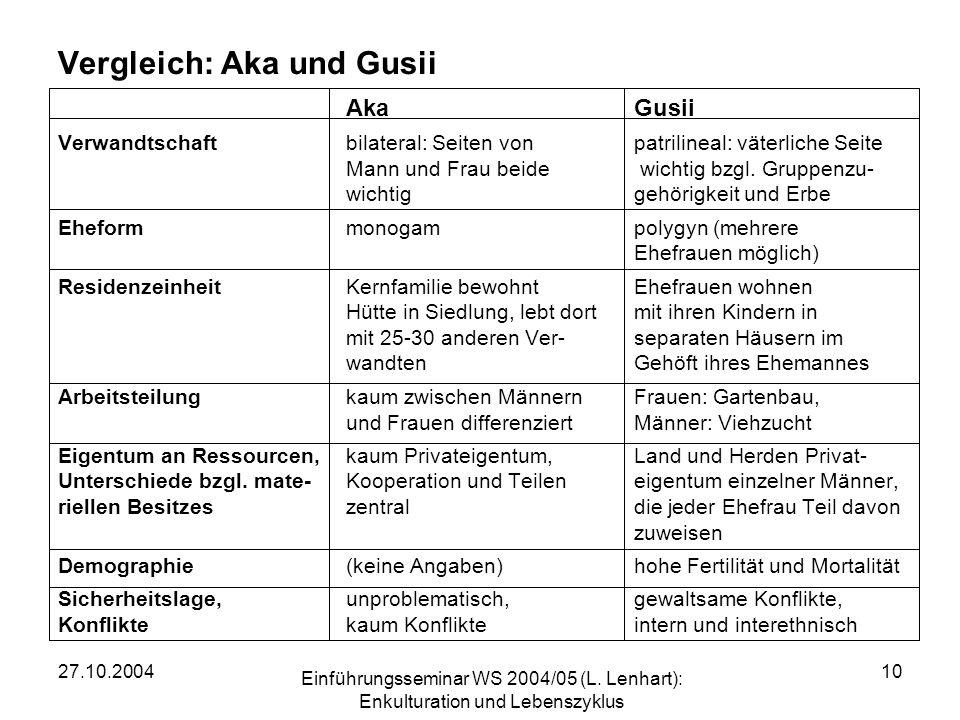 Vergleich: Aka und Gusii