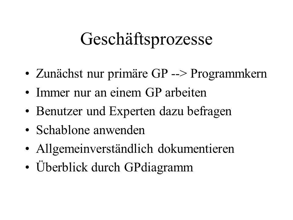 Geschäftsprozesse Zunächst nur primäre GP --> Programmkern