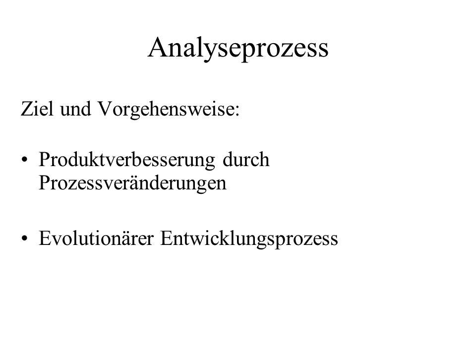 Analyseprozess Ziel und Vorgehensweise:
