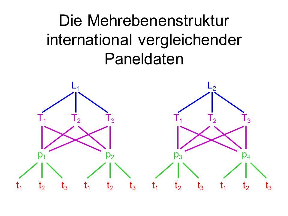 Die Mehrebenenstruktur international vergleichender Paneldaten