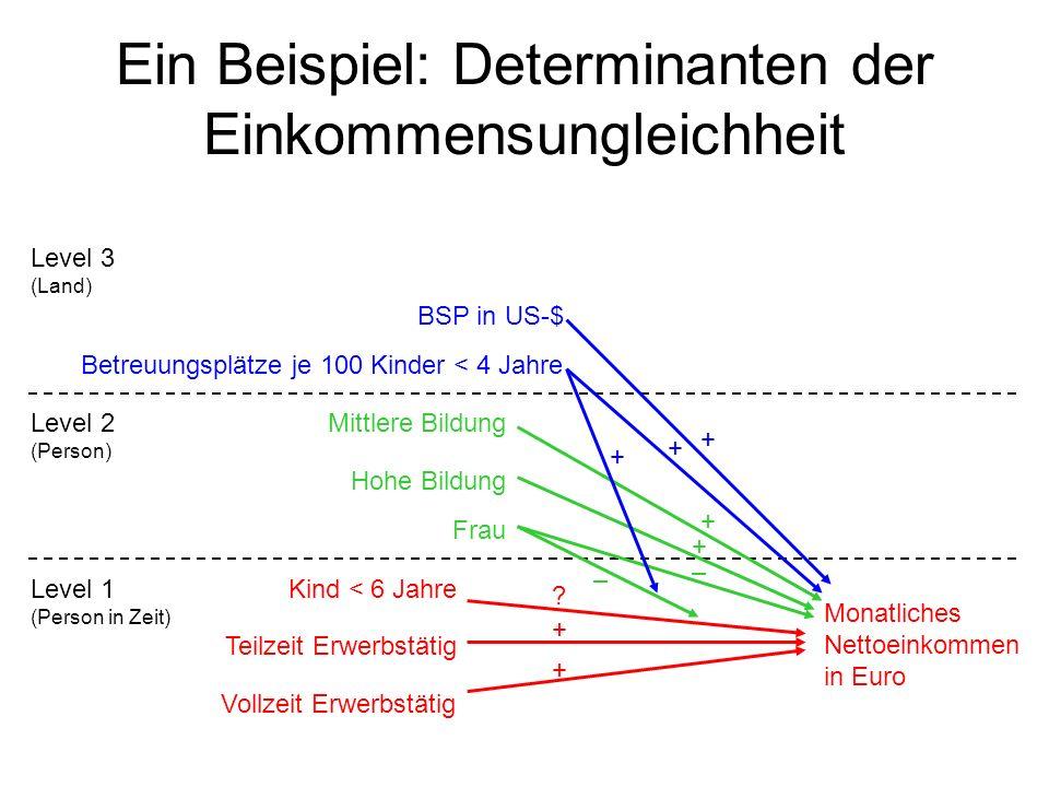 Ein Beispiel: Determinanten der Einkommensungleichheit