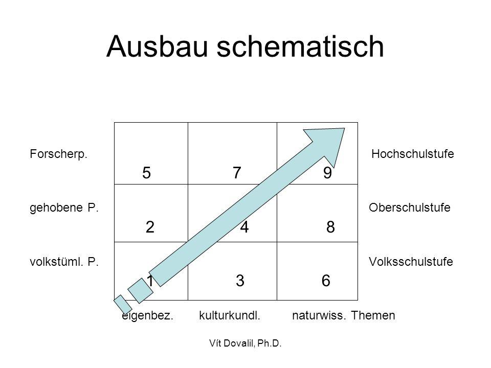 Ausbau schematisch Forscherp. Hochschulstufe 5 7 9