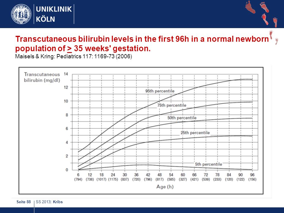 Transcutaneous bilirubin levels in the first 96h in a normal newborn