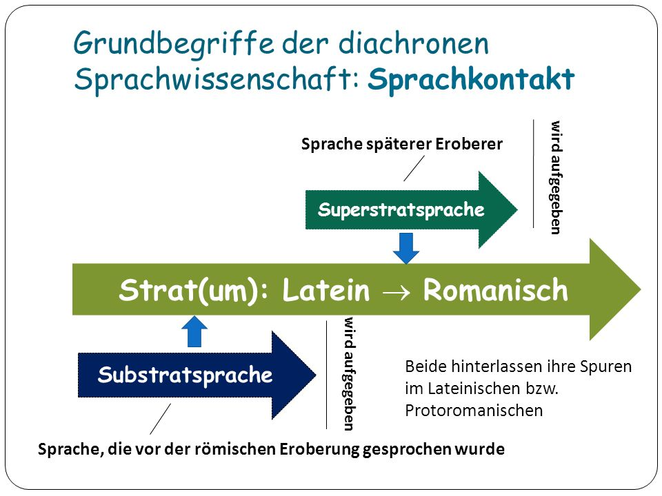 Grundbegriffe der diachronen Sprachwissenschaft: Sprachkontakt