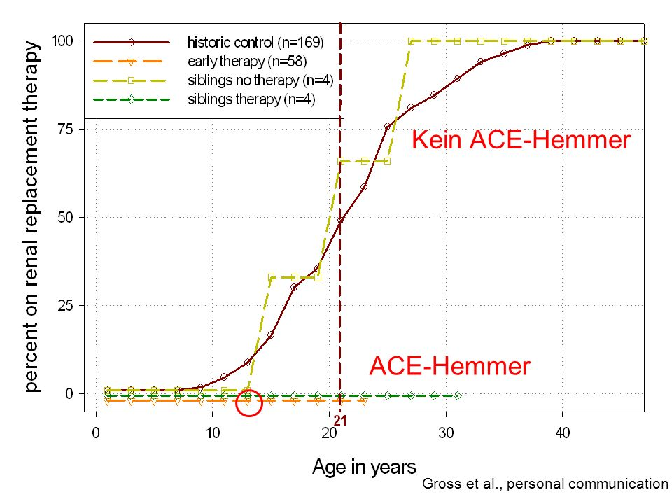 Kein ACE-Hemmer ACE-Hemmer Gross et al., personal communication