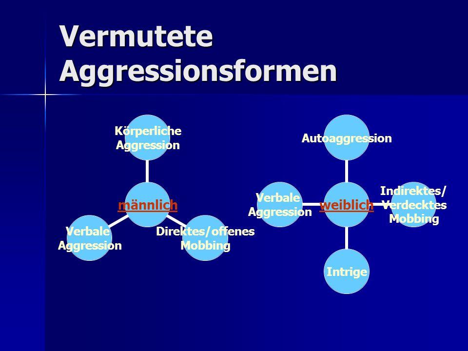 Vermutete Aggressionsformen