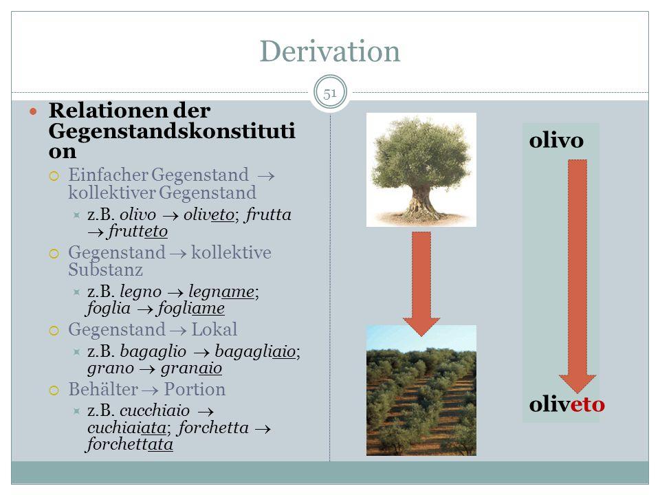 Derivation olivo oliveto Relationen der Gegenstandskonstitution