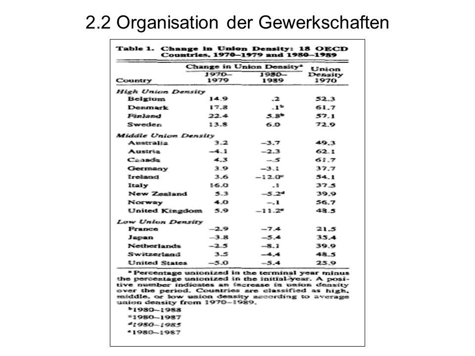 2.2 Organisation der Gewerkschaften
