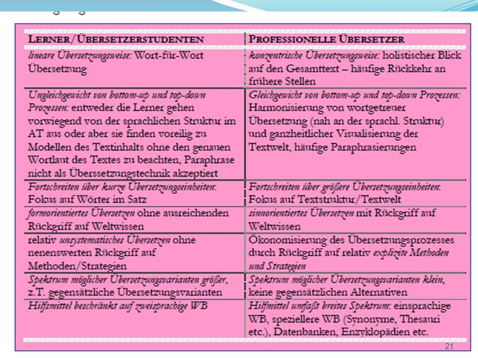Übersetzungsprozesse bei Lernern und Professionellen