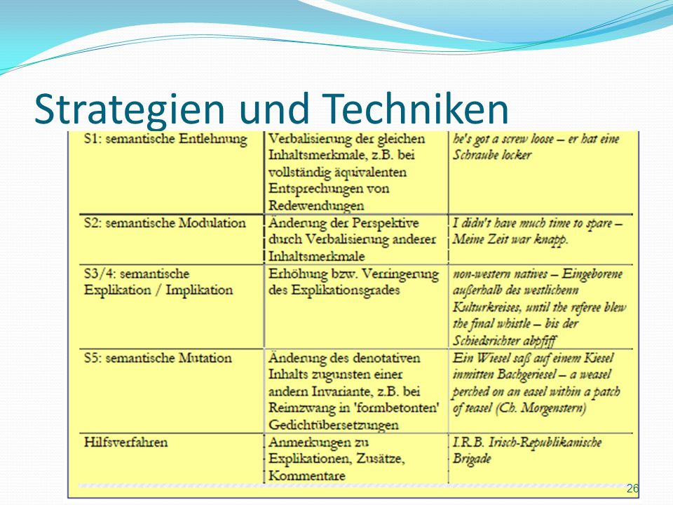 Strategien und Techniken