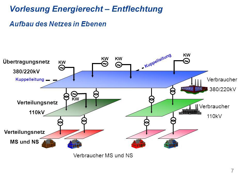 Vorlesung Energierecht – Entflechtung Aufbau des Netzes in Ebenen