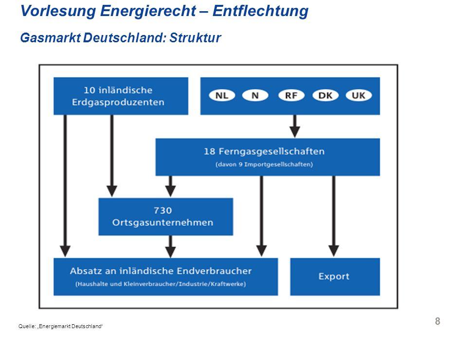 Vorlesung Energierecht – Entflechtung Gasmarkt Deutschland: Struktur