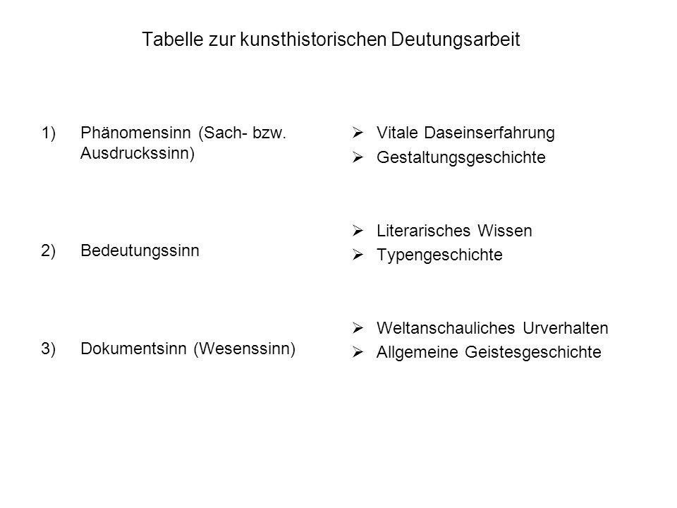 Tabelle zur kunsthistorischen Deutungsarbeit