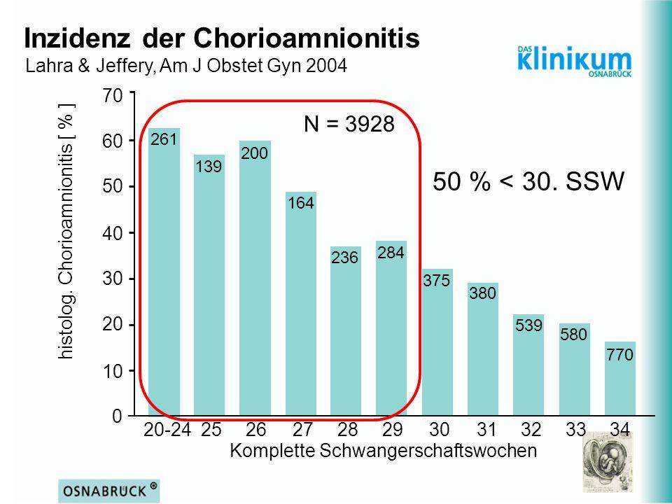 Inzidenz der Chorioamnionitis