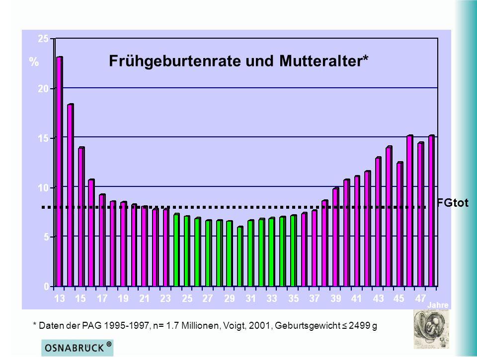 Frühgeburtenrate und Mutteralter*