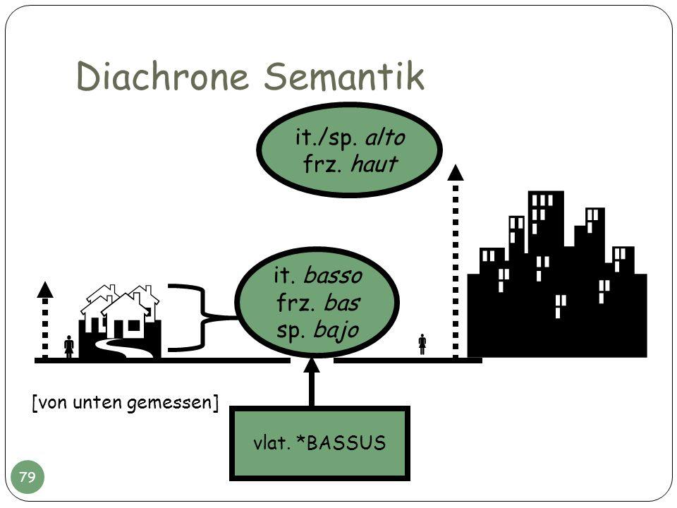   Diachrone Semantik   it./sp. alto frz. haut it. basso frz. bas