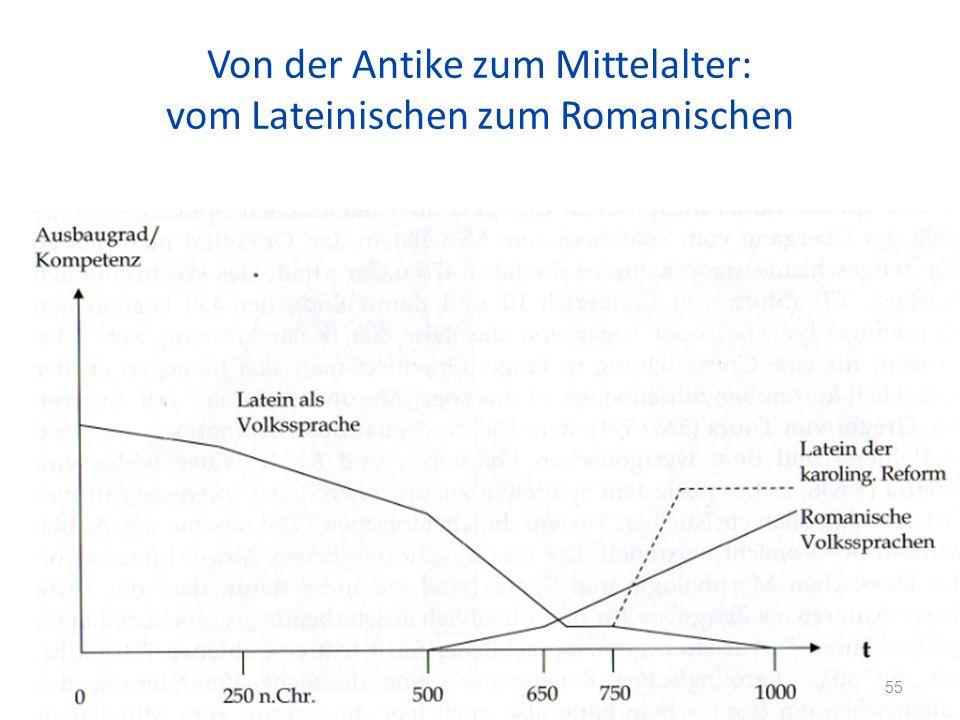 Von der Antike zum Mittelalter: vom Lateinischen zum Romanischen