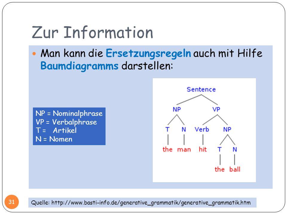 Zur InformationMan kann die Ersetzungsregeln auch mit Hilfe Baumdiagramms darstellen: NP = Nominalphrase.