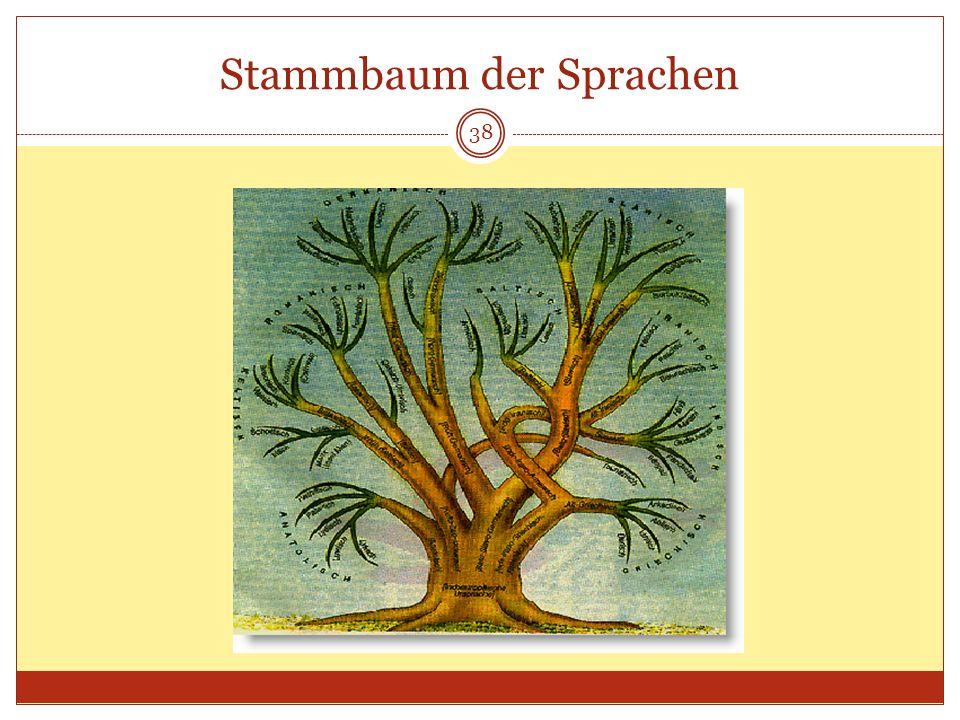 Stammbaum der Sprachen