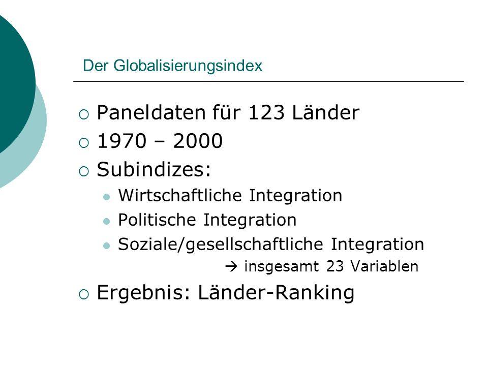 Der Globalisierungsindex