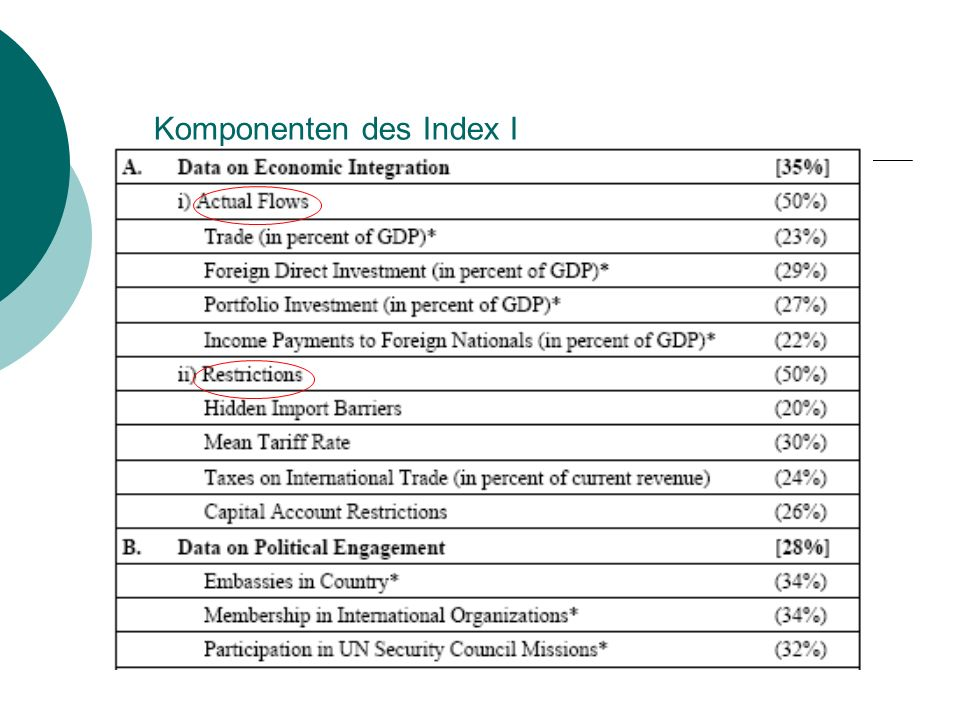 Komponenten des Index I