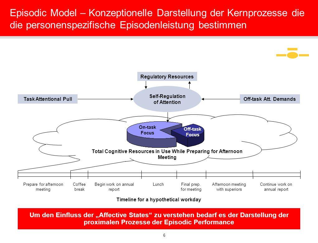 Episodic Model – Konzeptionelle Darstellung der Kernprozesse die die personenspezifische Episodenleistung bestimmen