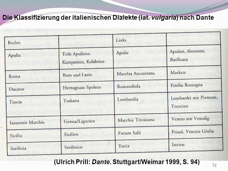 Die Klassifizierung der italienischen Dialekte (lat