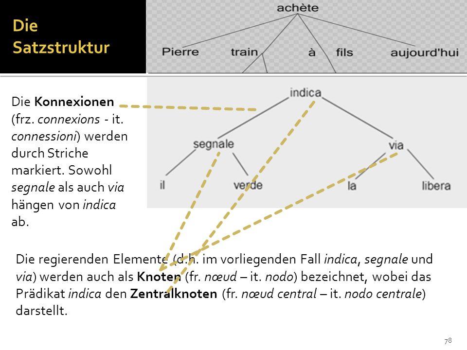 Die SatzstrukturDie Konnexionen (frz. connexions - it. connessioni) werden durch Striche markiert. Sowohl segnale als auch via hängen von indica ab.