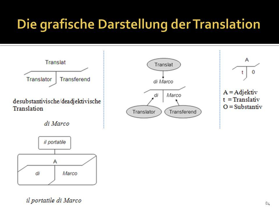 Die grafische Darstellung der Translation