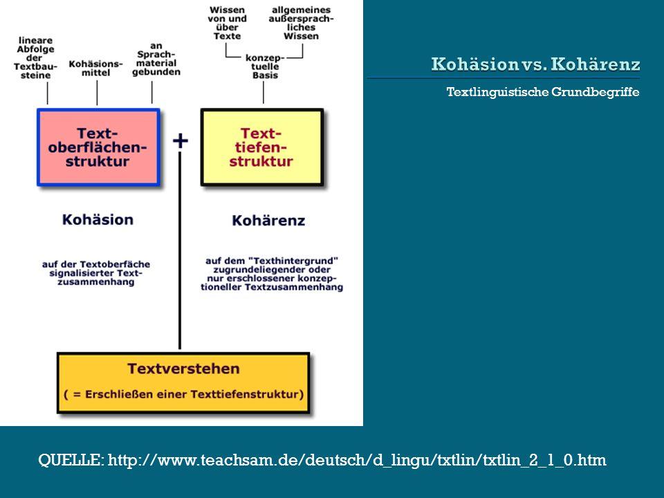 Kohäsion vs. Kohärenz Textlinguistische Grundbegriffe.