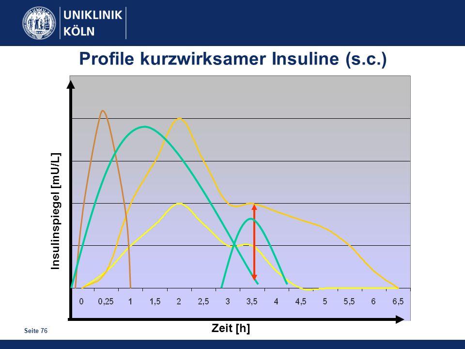 Profile kurzwirksamer Insuline (s.c.)