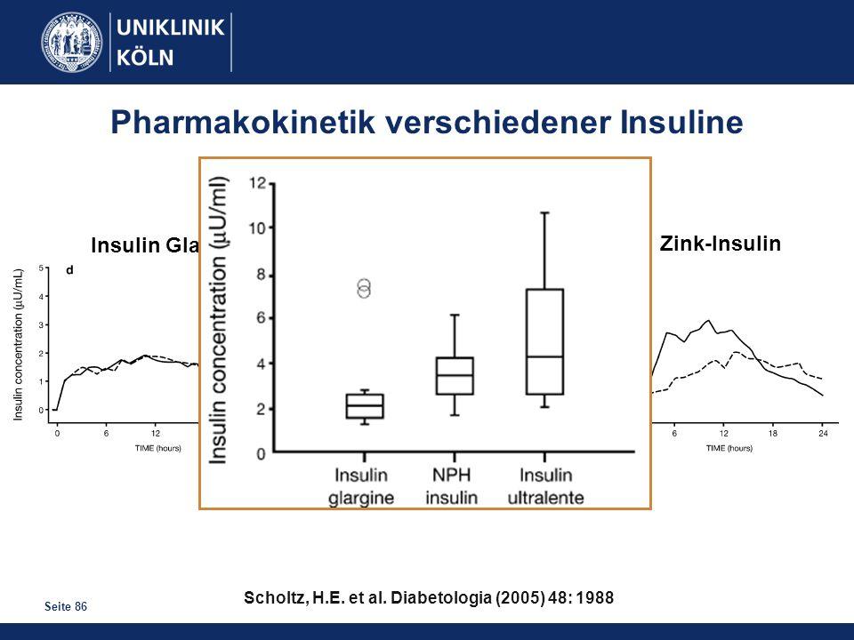 Pharmakokinetik verschiedener Insuline