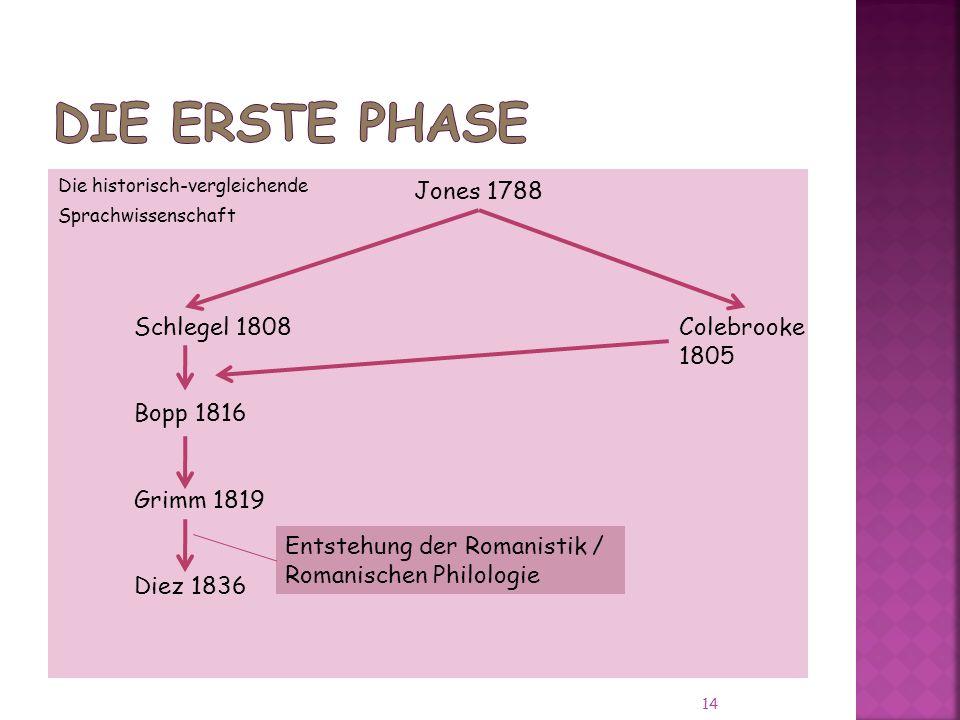 Die erste Phase Jones 1788 Schlegel 1808 Bopp 1816 Grimm 1819