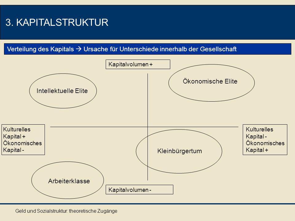 3. KAPITALSTRUKTUR Verteilung des Kapitals  Ursache für Unterschiede innerhalb der Gesellschaft. Kapitalvolumen +