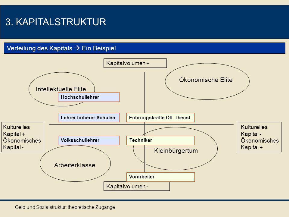 3. KAPITALSTRUKTUR Verteilung des Kapitals  Ein Beispiel