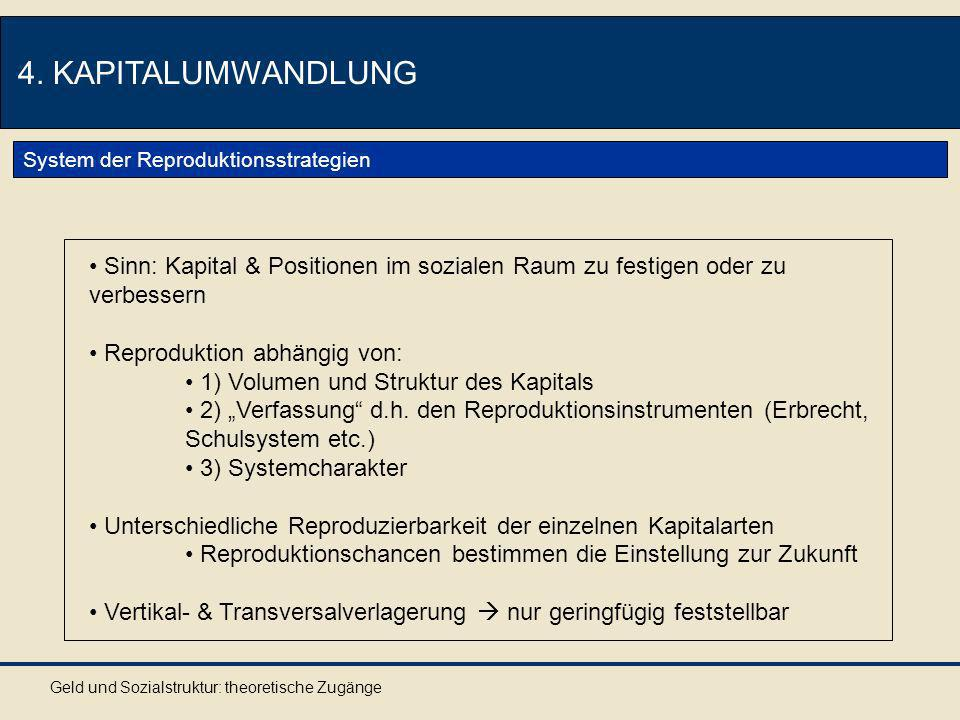 4. KAPITALUMWANDLUNG System der Reproduktionsstrategien. Sinn: Kapital & Positionen im sozialen Raum zu festigen oder zu verbessern.