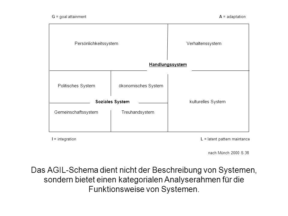 Persönlichkeitssystem Verhaltenssystem