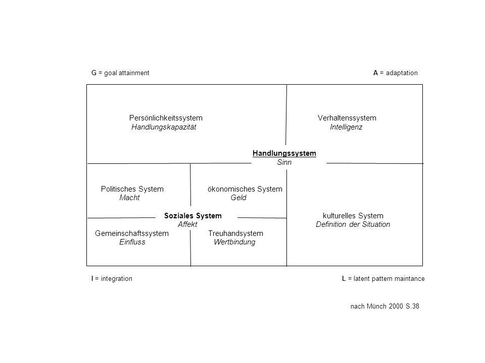 Persönlichkeitssystem Verhaltenssystem Handlungskapazität Intelligenz