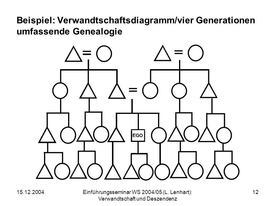 Beispiel: Verwandtschaftsdiagramm/vier Generationen umfassende Genealogie