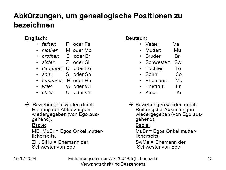 Abkürzungen, um genealogische Positionen zu bezeichnen