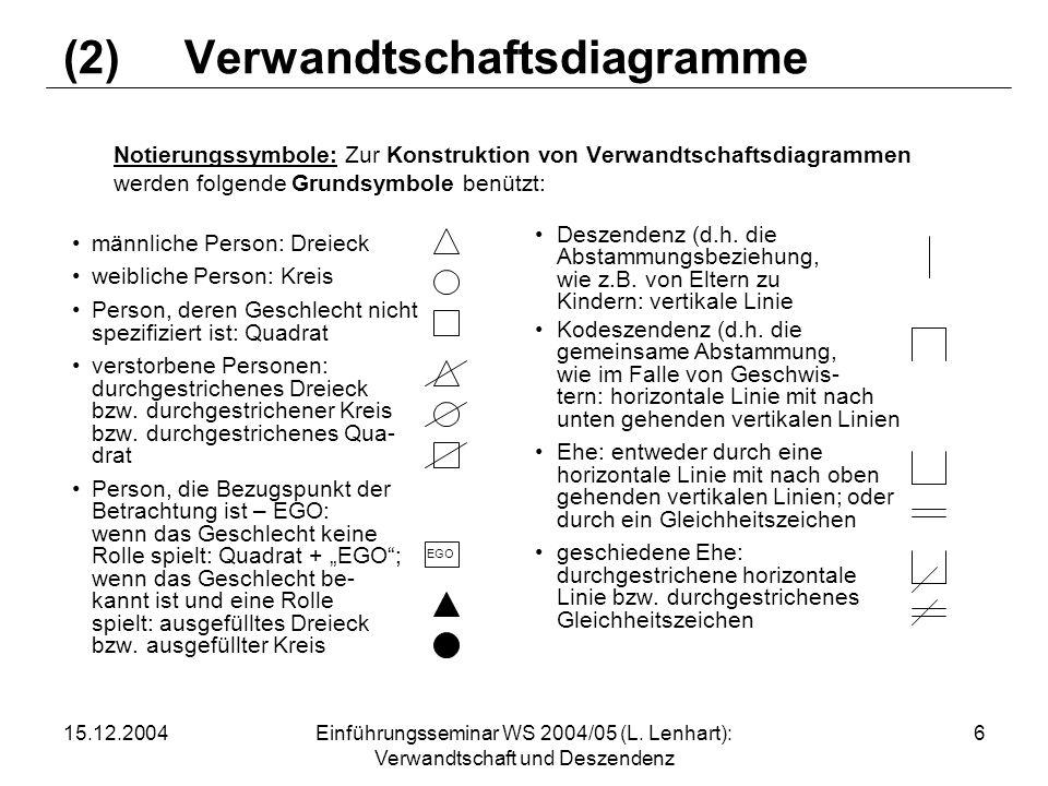Verwandtschaftsdiagramme Notierungssymbole: Zur Konstruktion von Verwandtschaftsdiagrammen werden folgende Grundsymbole benützt: