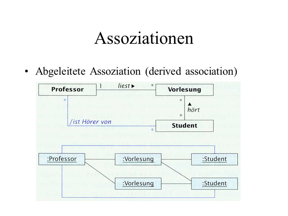 Assoziationen Abgeleitete Assoziation (derived association)