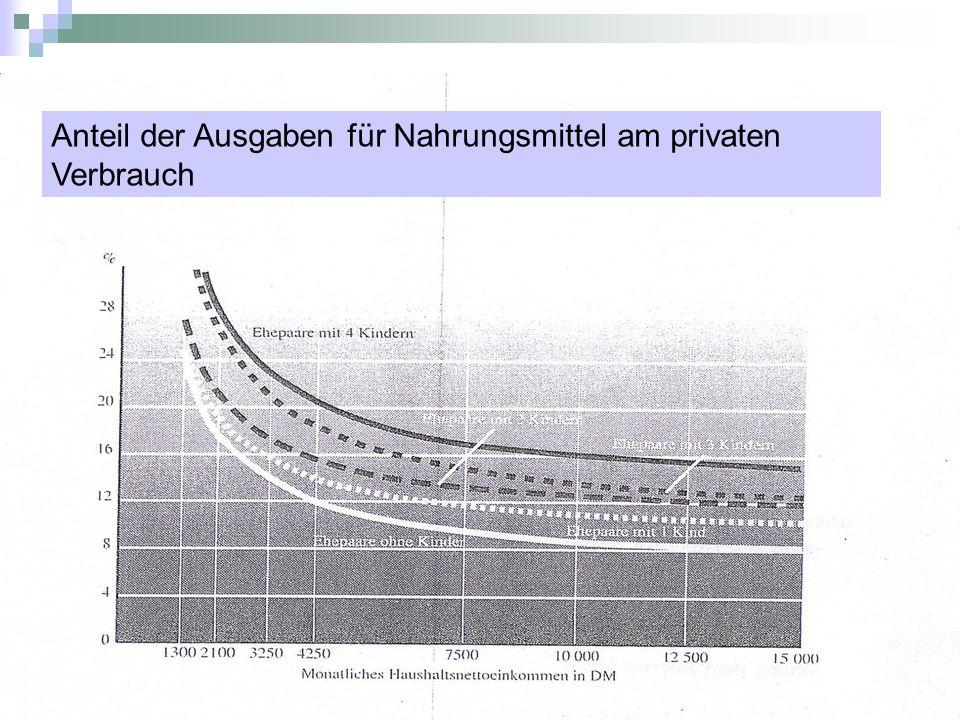 Anteil der Ausgaben für Nahrungsmittel am privaten Verbrauch
