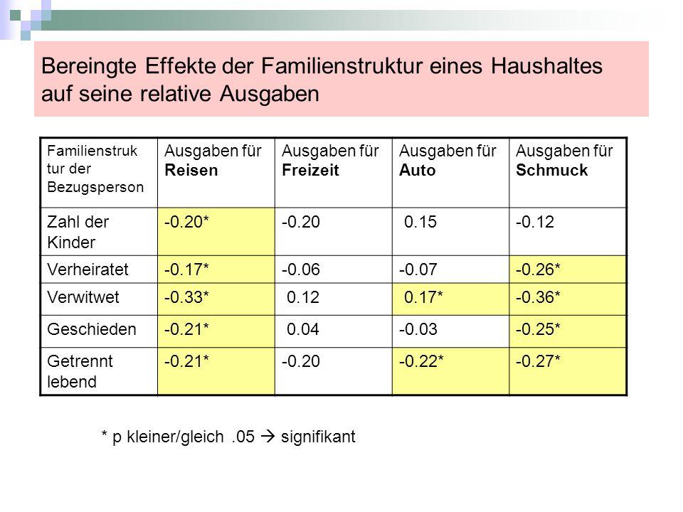 Bereingte Effekte der Familienstruktur eines Haushaltes auf seine relative Ausgaben