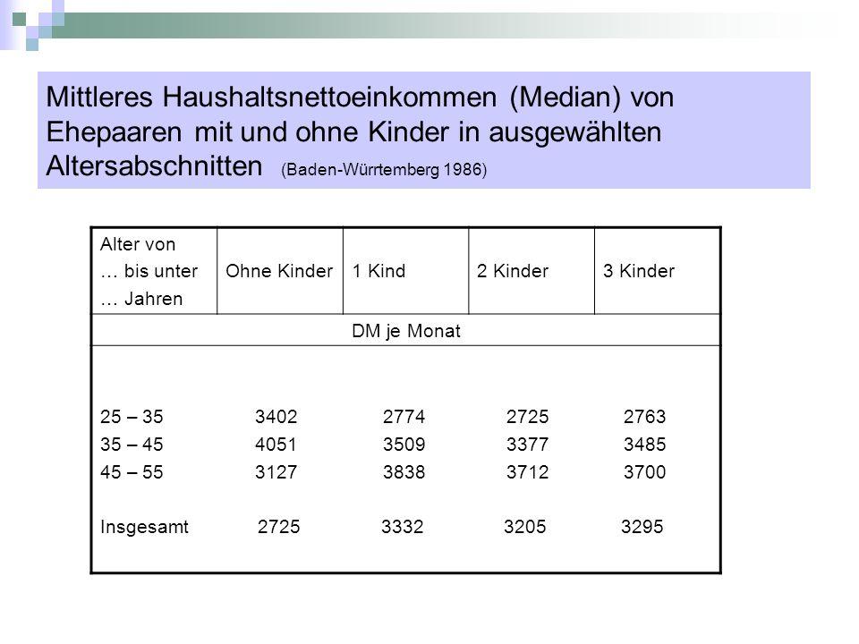 Mittleres Haushaltsnettoeinkommen (Median) von Ehepaaren mit und ohne Kinder in ausgewählten Altersabschnitten (Baden-Würrtemberg 1986)