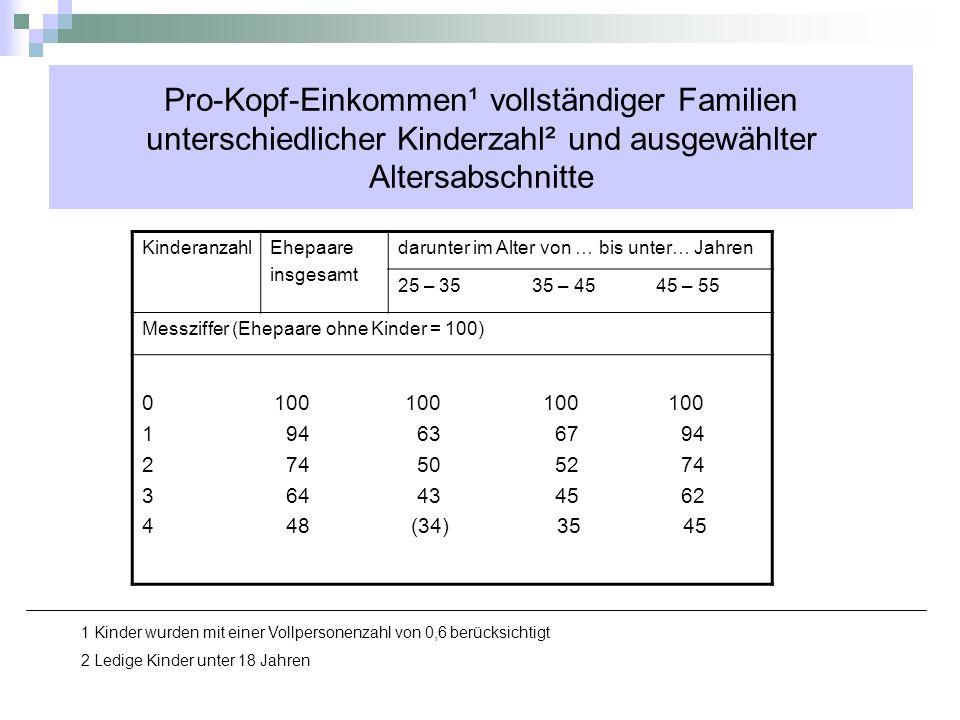 Pro-Kopf-Einkommen¹ vollständiger Familien unterschiedlicher Kinderzahl² und ausgewählter Altersabschnitte
