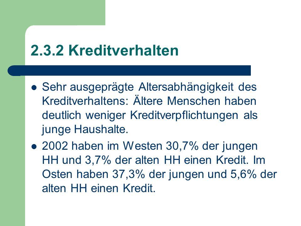2.3.2 Kreditverhalten