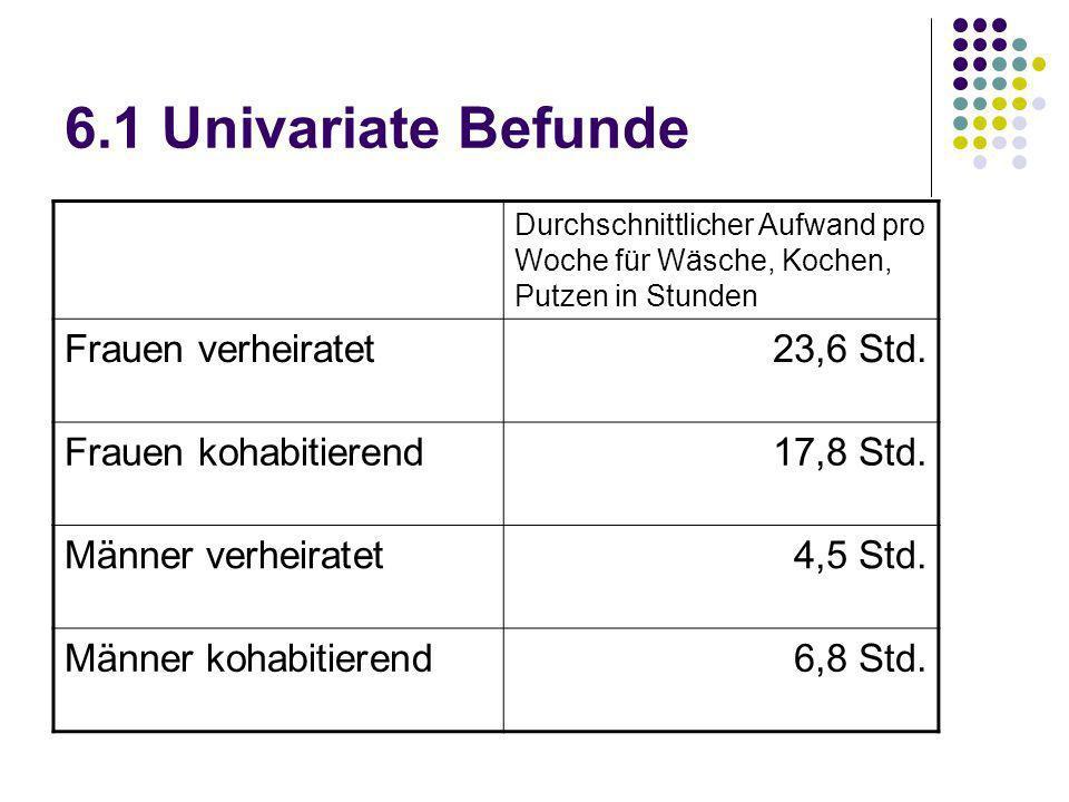 6.1 Univariate Befunde Frauen verheiratet 23,6 Std.