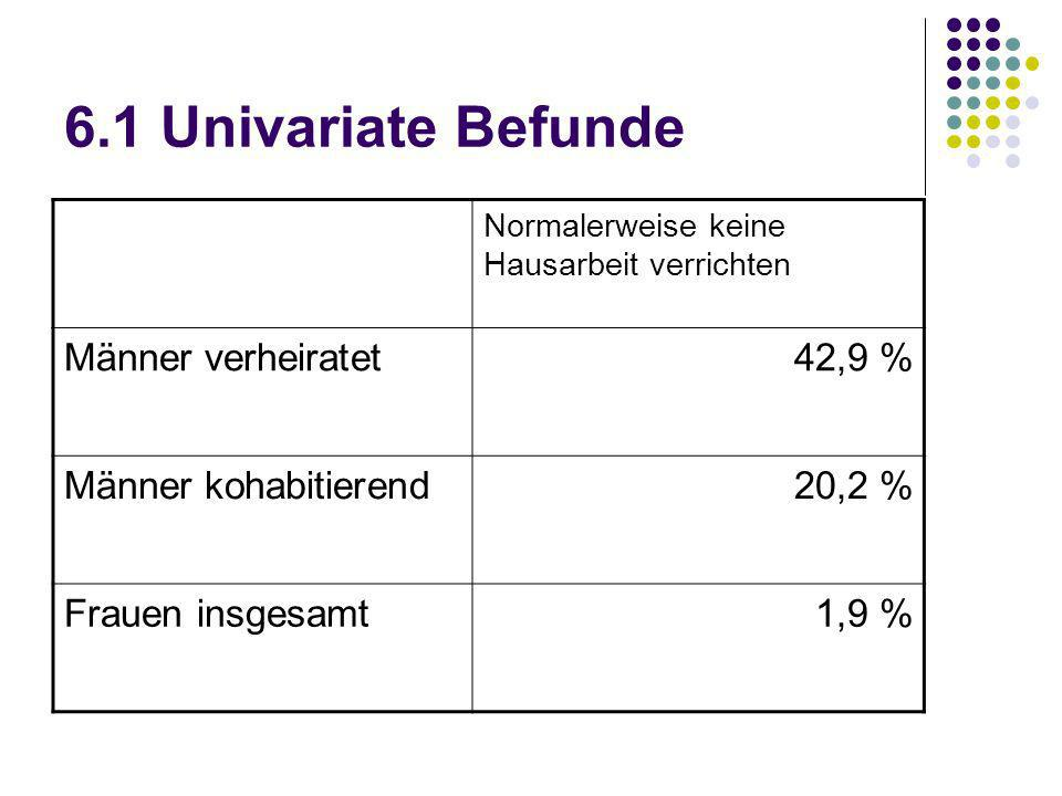 6.1 Univariate Befunde Männer verheiratet 42,9 % Männer kohabitierend